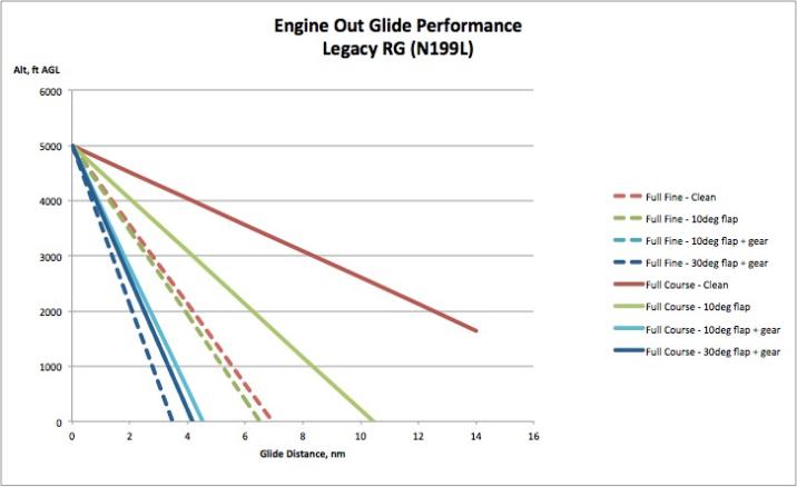 Glide performance